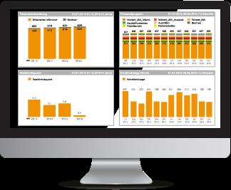 Anwesenheit, Manntage, Visualisierung mit sx.analytics