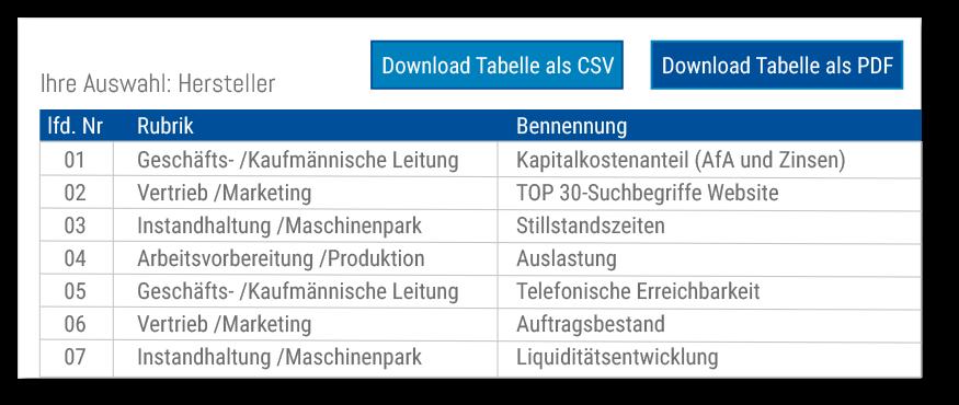 Kennzahlen stehen zum Download (CSV oder PDF Dokument) zur Verfügung.
