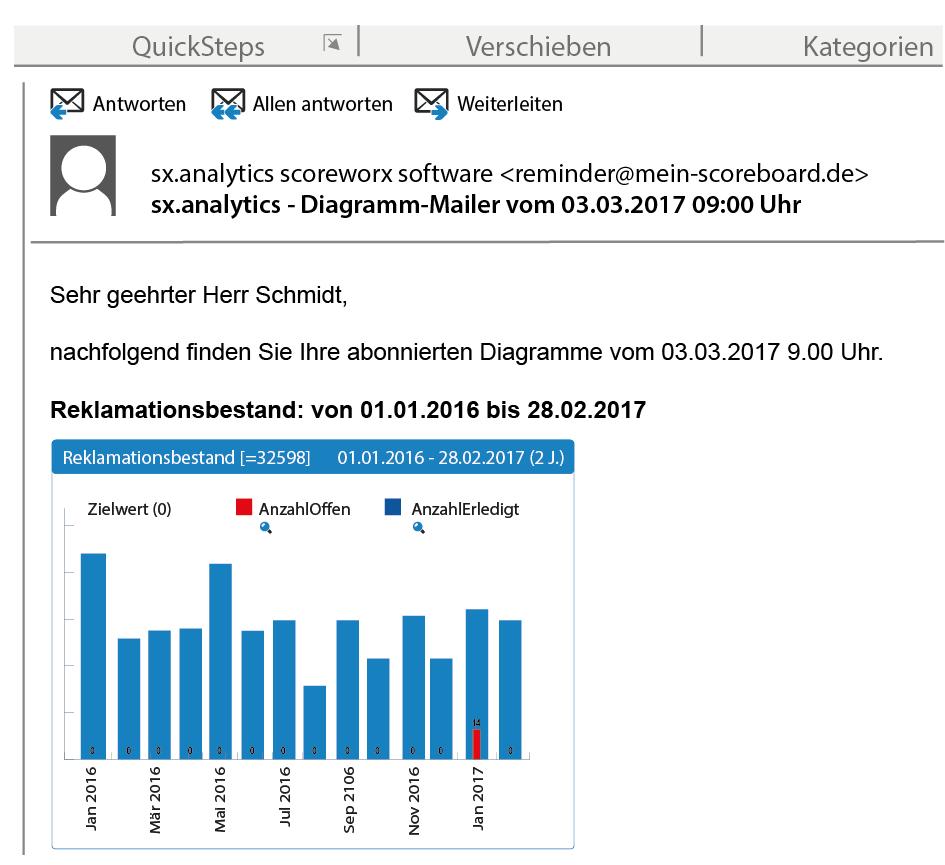 sx.analytics - Anzeige der Notizen auch im Diagramm-Abo