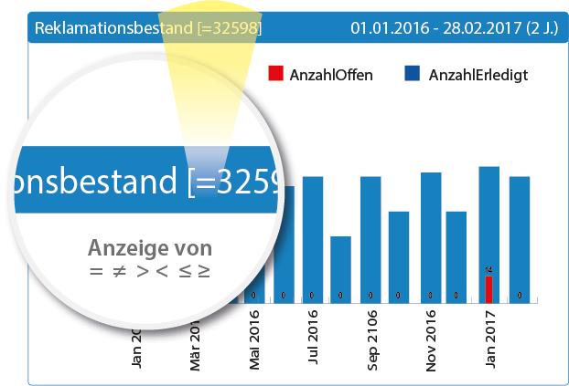 sx.analytics - Anzeige der Operatoren bei selektierten Diagrammen