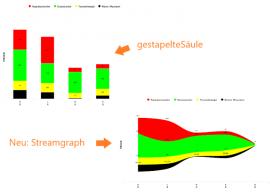 Neuer Diagrammtyp: Streamgraph vs. Stapelsäule